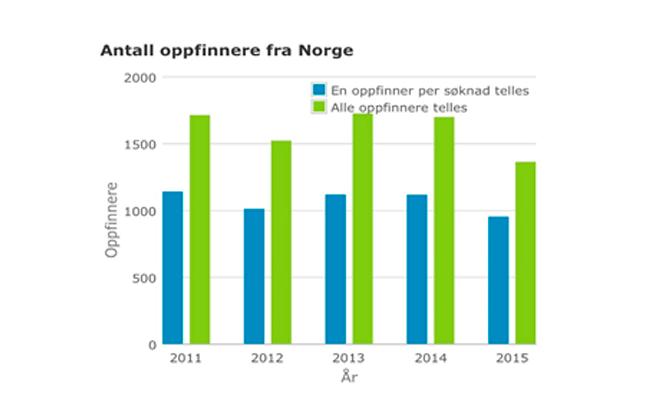 www.statistics.patentstyret.no Grafen viser patenteringsaktivitet fra norske oppfinnere