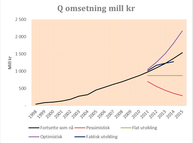 omsetning-i-mill-kr