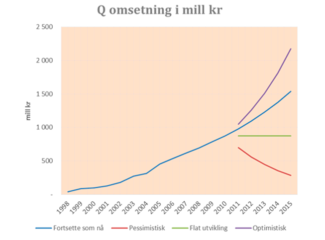 q-omsetning-i-mill-kr